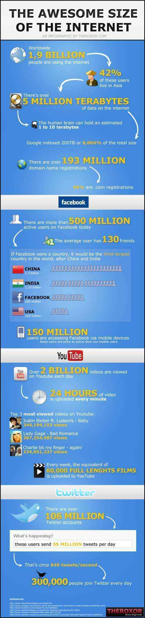 size-of-internet